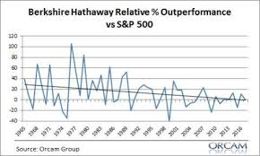 Heres A Not So Pretty Picture Buffett Vs The S P 500