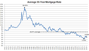 Fixed Mortgage Rates Hit Seven Month Low Likely Headed Up