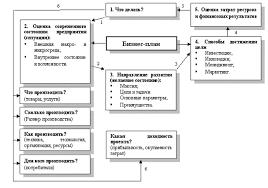 Глава Теоретические основы бизнес планирования создания нового  Основное назначение бизнес плана и состав его элементов представлен на рис 1 1