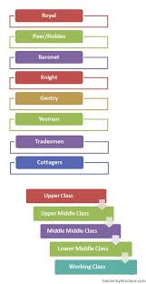 British Social Hierarchy Chart Hierarchystructure Com