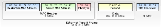 ethernet type ii frame
