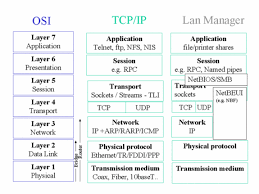 the it security cookbook   securing lan wan networks   network protocols