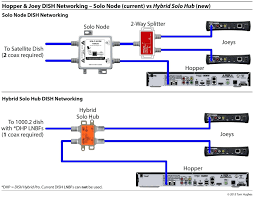 wiring for directv whole house dvr diagram simplified shapes directv wiring diagram whole home dvr collection