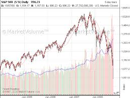 Trading Stock Market Stock Market Crash 1929 1987 2000 2008