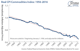 Commodity Rate Chart The Commodity Super Cycle And What Happens Next Saturna