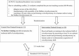Cricothyrotomy Training Increases Adherence To The Asa