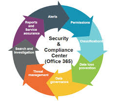 Security Complaince Alert Policies In Office 365 Security And Compliance Center