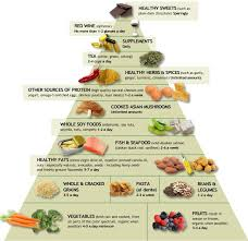Anti Inflammatory Foods Chart 30 Scientifically Proven Post Run Meals For Optimal Recovery