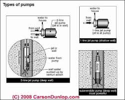definition of types of water pumps and life expectancy of drinking types of water pumps c carson dunlop associates