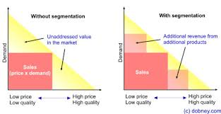 market segmentation research and processes segmentation economic rationale for using segmentation