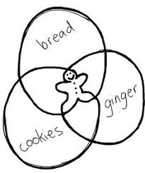 Drawing A Venn Diagram 15 Best Venn Diagrams Images Venn Diagrams Info Graphics Colors