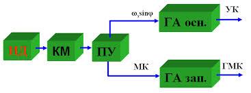 Принцип построения курсовых систем и курсовертикалей  В состав курсовой системы входят индукционный магнитный датчик курса ИД коррекционный механизм КМ пульт управления ПУ основной и запасной
