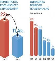 Страхование Википедия insurance in russia jpg