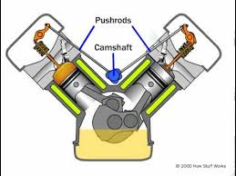 v type engine diagram pushrod engine pushrod engine