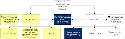 Дипломная работа Скрипкина В А Тема Внедрение системы  Внутренние факторы безусловно поддаются управлению и чем эффективнее система управления тем более повышается стоимость
