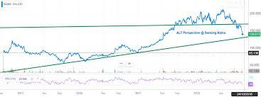 Alibaba Stock Chart Alibaba Wheres The Bottom Part Ii Alibaba Group