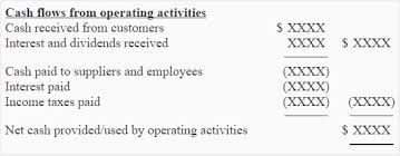 Cash Flows From Operating Activities Operating Activities Section By Direct Method Accounting For