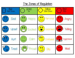 Zones Of Regulation Chart This Is A Zones Of Regulation Visual Poster That Introduces