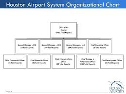 Houston Airport System Organization Chart Ppt Houston Airport System Fiscal Year 2012 Proposed