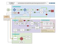 diagrams web application ux design steven matarazzo s portfolio web application diagrams creative projects workflow diagram a· programming for online web application