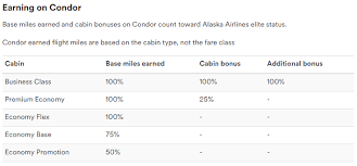 Alaska Mileage Chart Alaskas New Mileage Plan Partnership With Condor