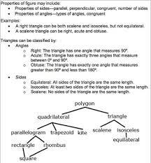 Triangle Classification Chart G4 Classify 2d 5th Grade Common Core