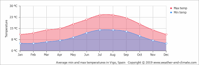 Galicia Climate Chart Climate And Average Monthly Weather In A Coruña Galicia Spain