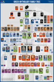 Greek Mythology Family Tree