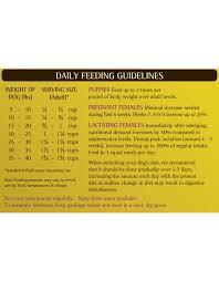 Zignature Feeding Chart Zignature Dog Kibble Small Bites Turkey 13 5 Lbs