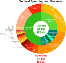 Federal Spending Chart 2011 Deficit Reduction In The United States Wikipedia