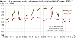 Heating Oil Price Chart 2016 Residential Heating Oil And Propane Prices At Levels Similar