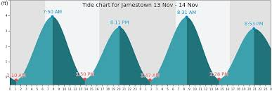 Jamestown Tide Times Tides Forecast Fishing Time And Tide
