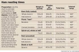 Ham Size Chart Ham Roasting Chart Oregonlive Com