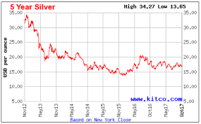 5 Year Silver Chart Aisc For Silver Miners In 2017 Show Divergence Seeking Alpha