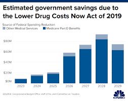 8 Minute Rule Medicare Chart Nancy Pelosis Drug Pricing Plan Would Save Medicare 345