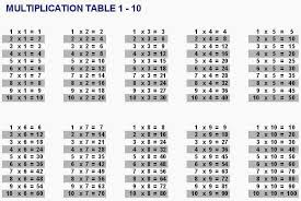 Multiplication Tables 1 10 Multiplication Table 1 10 Talk And Chats All About Life