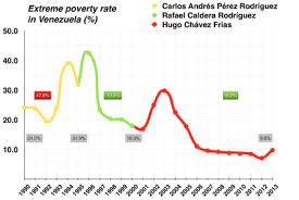 Economy Of Venezuela Wikipedia