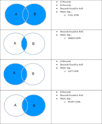 Types Of Sql Joins Venn Diagram The Ultimate Guide To Proc Sql Sascrunch Training