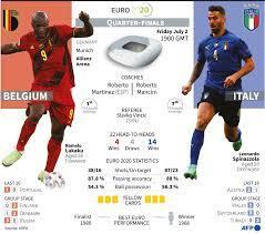 Euro 2020 braces for Belgium-Italy ...