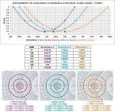 Swr Chart Is It Important To Calculate The Length Of The Coaxial Cable