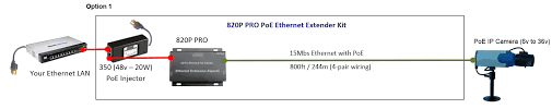 poe pinout diagram poe image wiring diagram gigabit poe wiring diagram wiring diagrams on poe pinout diagram