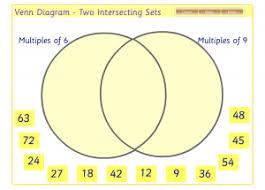 Online Venn Diagram Practice Peel Park Maths Interactive Maths Resources Venn Diagram