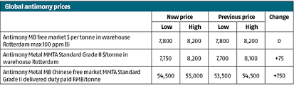 Antimony Price Chart 2017 Global Antimony Wrap European Antimony Prices Remain Firm