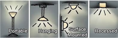 different lighting fixtures. Different Lighting Fixtures I