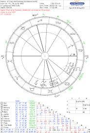 Paul Mccartney Birth Chart Paul Mccartney Ascendant Astrologers Community
