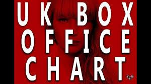 Jennifer Lawrence Bankable Uk Box Office Chart 2nd 4th