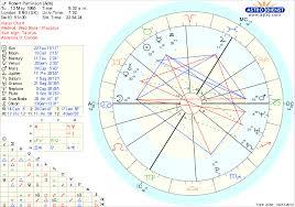 Robert Pattinson Birth Chart Natal Chart Meaning Imgbos Com