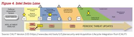 Dau News The Cybersecurity And Acquisition Life Cycle
