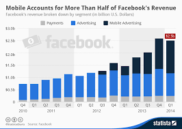 Chart Mobile Accounts For More Than Half Of Facebooks