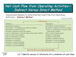 13 Statement Of Cash Flows Direct Method Profesional Resume